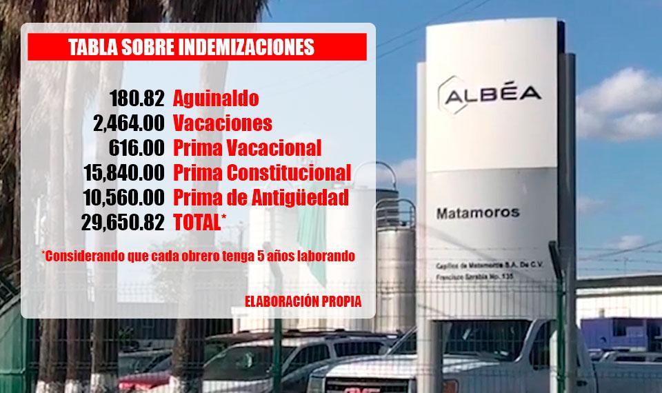 Concluye huelga en 14 de 46 maquiladoras en Tamaulipas